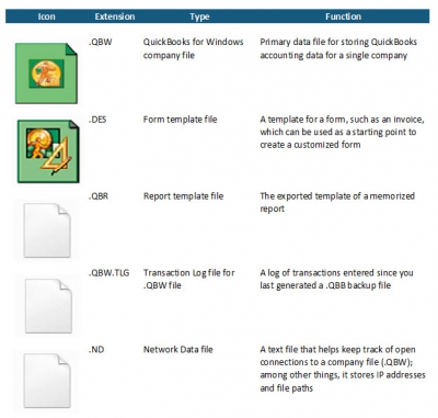 QuickBooks File Types - Common User Tasks